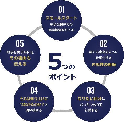 経営手法5つのポイント